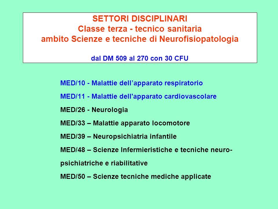 SETTORI DISCIPLINARI Classe terza - tecnico sanitaria ambito Scienze e tecniche di Neurofisiopatologia dal DM 509 al 270 con 30 CFU MED/10 - Malattie