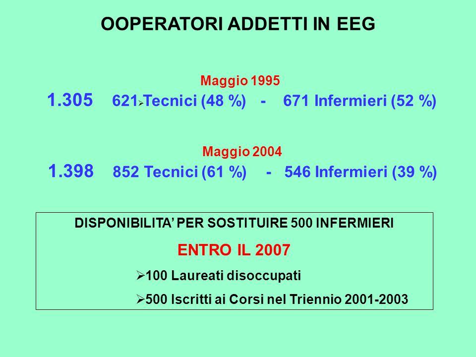 OOPERATORI ADDETTI IN EEG Maggio 2004 1.398 852 Tecnici (61 %) - 546 Infermieri (39 %) Maggio 1995 1.305 621 Tecnici (48 %) - 671 Infermieri (52 %) DI