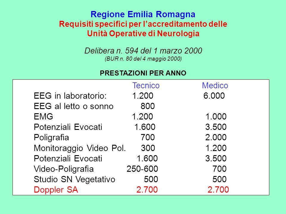 Tecnico Medico EEG in laboratorio: 1.200 6.000 EEG al letto o sonno 800 EMG 1.2001.000 Potenziali Evocati 1.6003.500 Poligrafia 7002.000 Monitoraggio