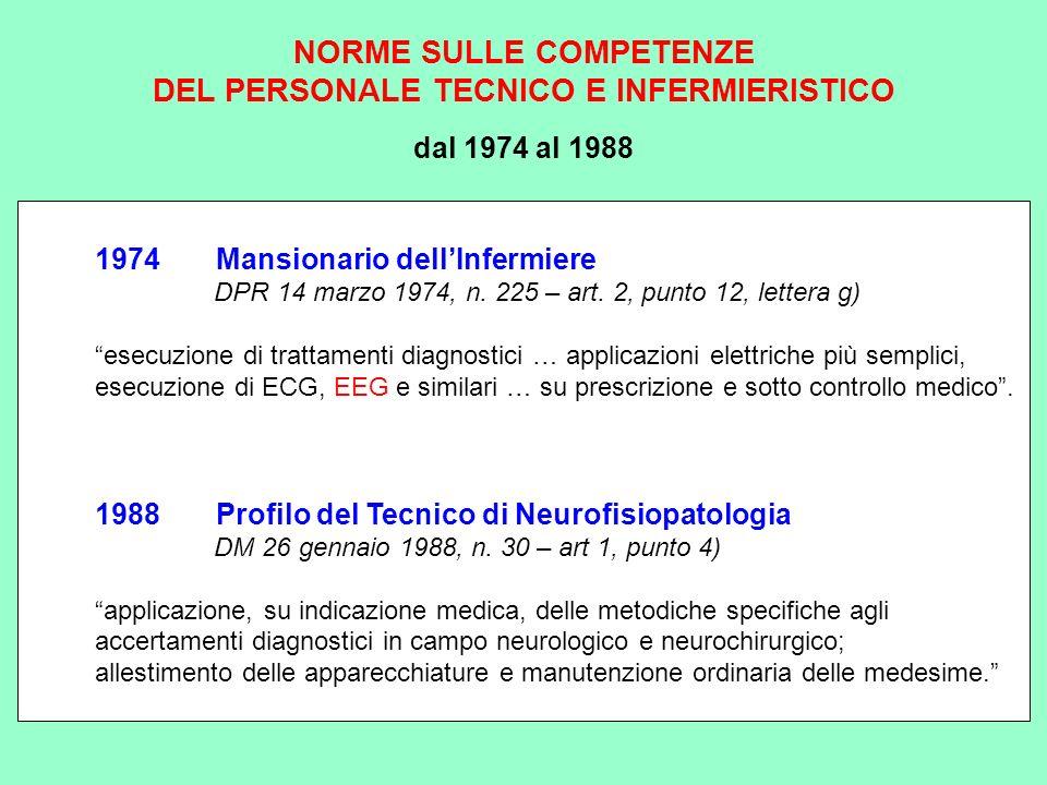 1974 Mansionario dellInfermiere DPR 14 marzo 1974, n. 225 – art. 2, punto 12, lettera g) esecuzione di trattamenti diagnostici … applicazioni elettric