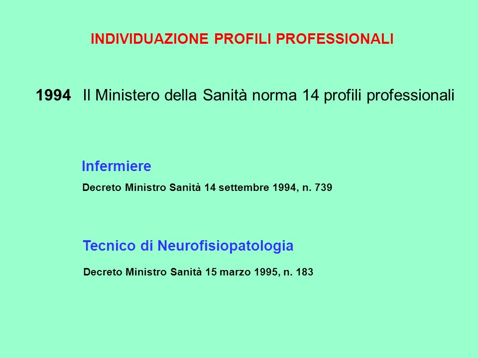 INDIVIDUAZIONE PROFILI PROFESSIONALI 1994 Il Ministero della Sanità norma 14 profili professionali Infermiere Decreto Ministro Sanità 14 settembre 199