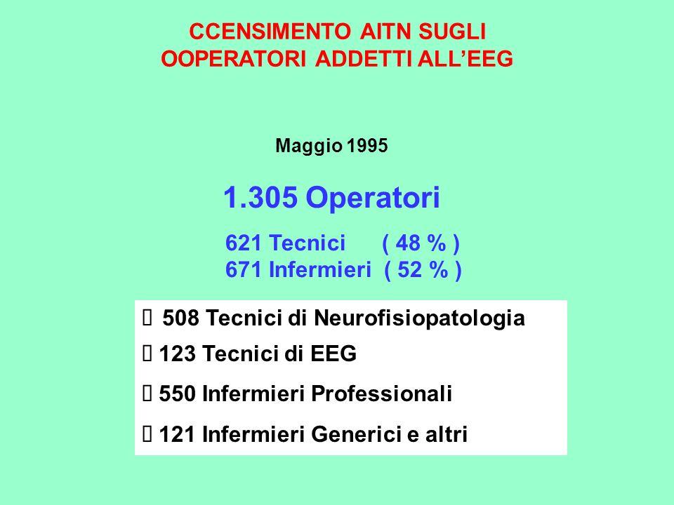 CCENSIMENTO AITN SUGLI OOPERATORI ADDETTI ALLEEG 508 Tecnici di Neurofisiopatologia 123 Tecnici di EEG 550 Infermieri Professionali 121 Infermieri Gen