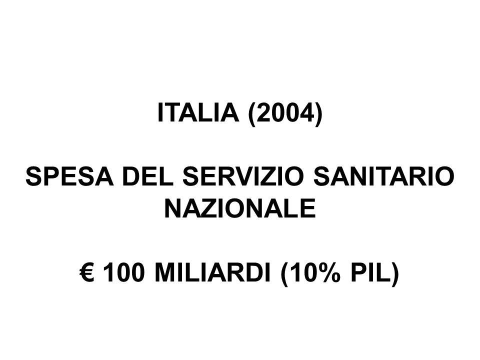 ITALIA (2004) SPESA DEL SERVIZIO SANITARIO NAZIONALE 100 MILIARDI (10% PIL)