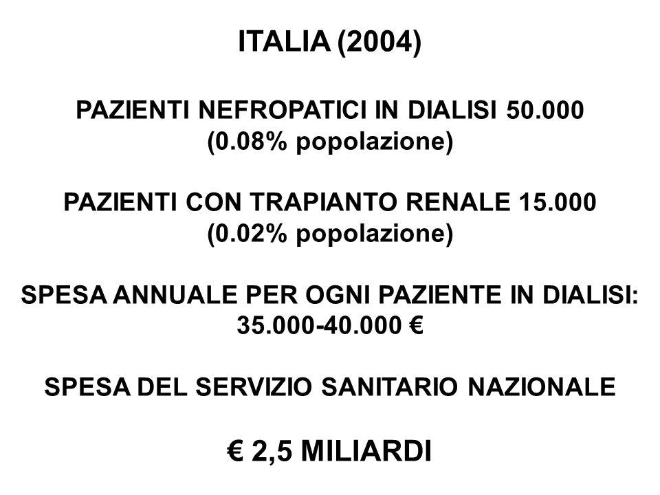 ITALIA (2004) PAZIENTI NEFROPATICI IN DIALISI 50.000 (0.08% popolazione) PAZIENTI CON TRAPIANTO RENALE 15.000 (0.02% popolazione) SPESA ANNUALE PER OGNI PAZIENTE IN DIALISI: 35.000-40.000 SPESA DEL SERVIZIO SANITARIO NAZIONALE 2,5 MILIARDI