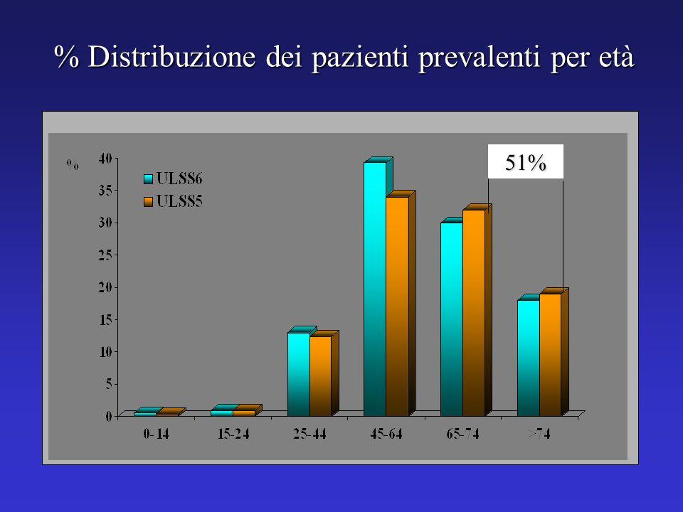 % Distribuzione dei pazienti prevalenti per età 51%