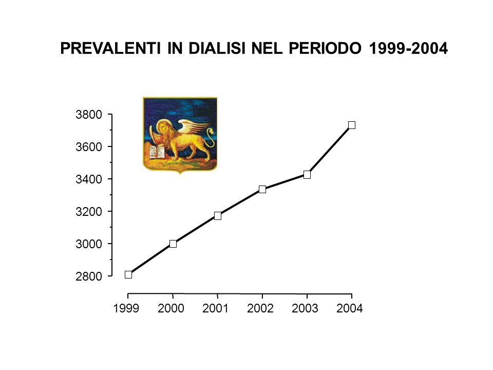 199920002001200220032004 2800 3000 3200 3400 3600 3800 PREVALENTI IN DIALISI NEL PERIODO 1999-2004