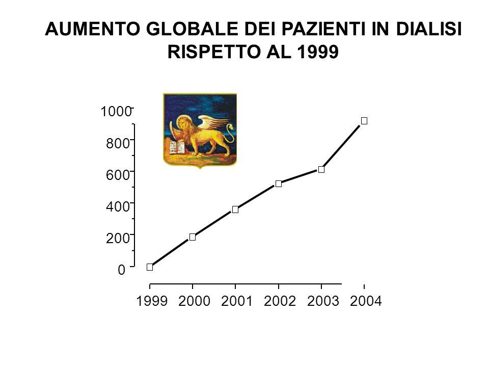 199920002001200220032004 0 200 400 600 800 1000 AUMENTO GLOBALE DEI PAZIENTI IN DIALISI RISPETTO AL 1999