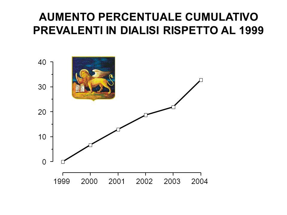 199920002001200220032004 0 10 20 30 40 AUMENTO PERCENTUALE CUMULATIVO PREVALENTI IN DIALISI RISPETTO AL 1999