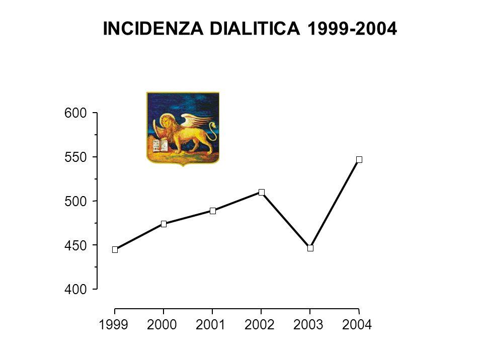 199920002001200220032004 400 450 500 550 600 INCIDENZA DIALITICA 1999-2004