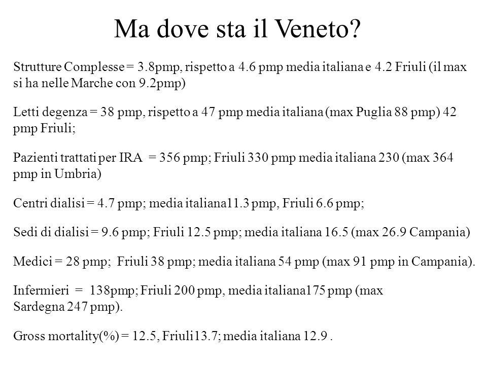 Strutture Complesse = 3.8pmp, rispetto a 4.6 pmp media italiana e 4.2 Friuli (il max si ha nelle Marche con 9.2pmp) Letti degenza = 38 pmp, rispetto a 47 pmp media italiana (max Puglia 88 pmp) 42 pmp Friuli; Pazienti trattati per IRA = 356 pmp; Friuli 330 pmp media italiana 230 (max 364 pmp in Umbria) Centri dialisi = 4.7 pmp; media italiana11.3 pmp, Friuli 6.6 pmp; Sedi di dialisi = 9.6 pmp; Friuli 12.5 pmp; media italiana 16.5 (max 26.9 Campania) Medici = 28 pmp; Friuli 38 pmp; media italiana 54 pmp (max 91 pmp in Campania).
