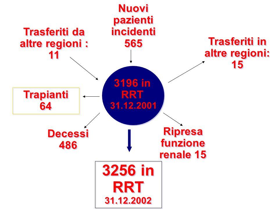3196 in RRT 31.12.2001 Nuovi pazienti incidenti 565 Nuovi pazienti incidenti 565 Trasferiti in altre regioni: 15 Trapianti 64 Trapianti 64 Trasferiti