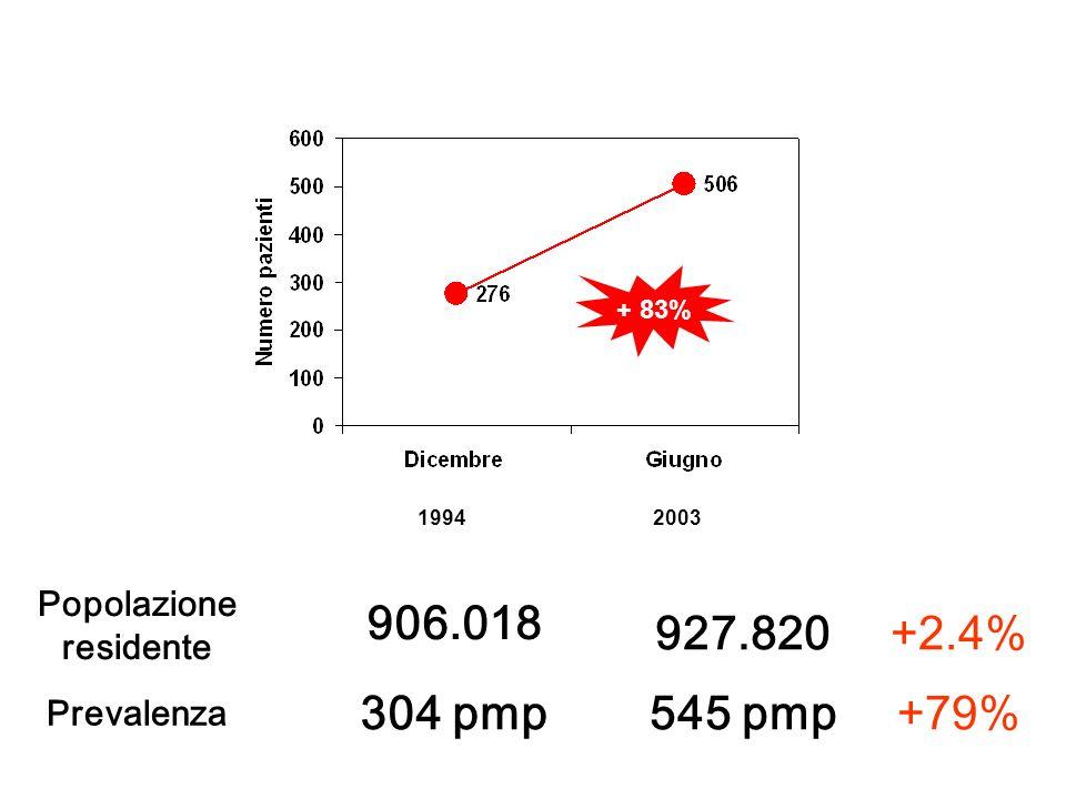 Pazienti prevalenti in trattamento dialitico cronico (Dialisi Extracorporea + Dialisi Peritoneale) nella Provincia di Bologna + 83% 19942003 Popolazio
