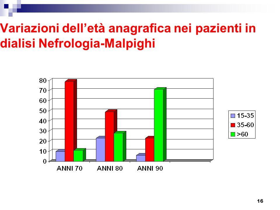 16 Variazioni delletà anagrafica nei pazienti in dialisi Nefrologia-Malpighi