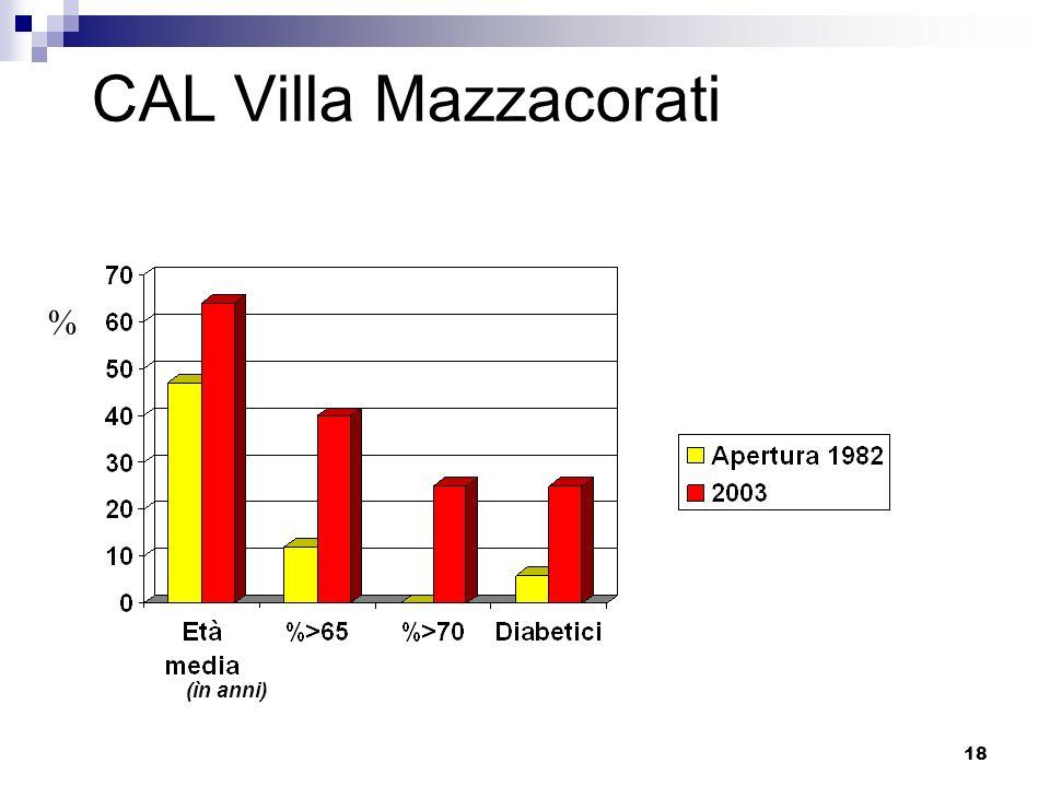 18 CAL Villa Mazzacorati % (ìn anni)