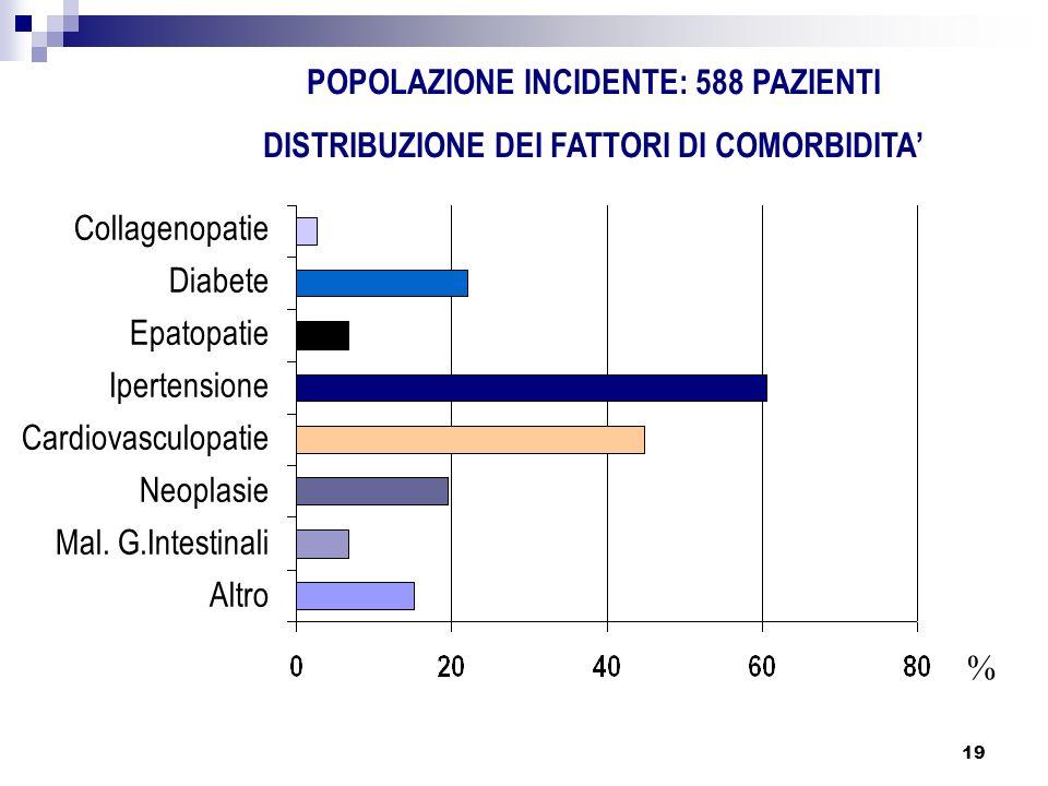 19 POPOLAZIONE INCIDENTE: 588 PAZIENTI DISTRIBUZIONE DEI FATTORI DI COMORBIDITA % Collagenopatie Diabete Epatopatie Ipertensione Cardiovasculopatie Ne