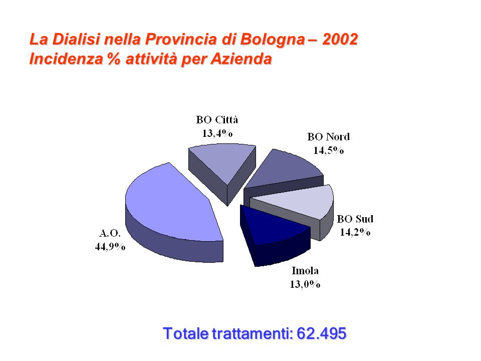 13 PAZIENTI PREVALENTI IN RRT IN EMILIA-ROMAGNA DAL 1981 AL 2001 Registro Emiliano-Romagnolo, Report 2001 anni
