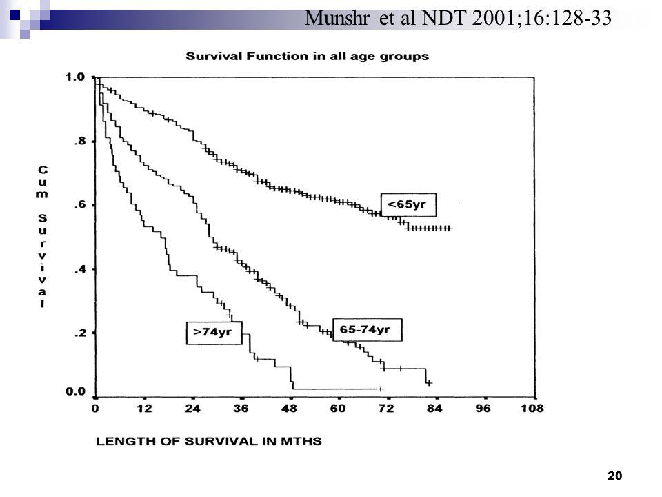 20 Munshr et al NDT 2001;16:128-33