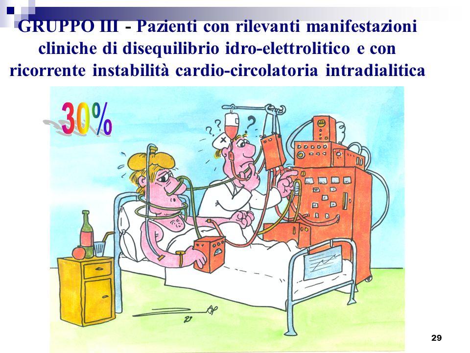 29 GRUPPO III - Pazienti con rilevanti manifestazioni cliniche di disequilibrio idro-elettrolitico e con ricorrente instabilità cardio-circolatoria in
