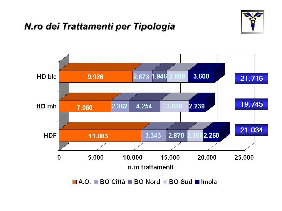 Pazienti prevalenti in trattamento dialitico cronico (Dialisi Extracorporea + Dialisi Peritoneale) nella Provincia di Bologna + 83% 19942003 Popolazione residente 906.018 927.820+2.4% Prevalenza 304 pmp545 pmp+79%