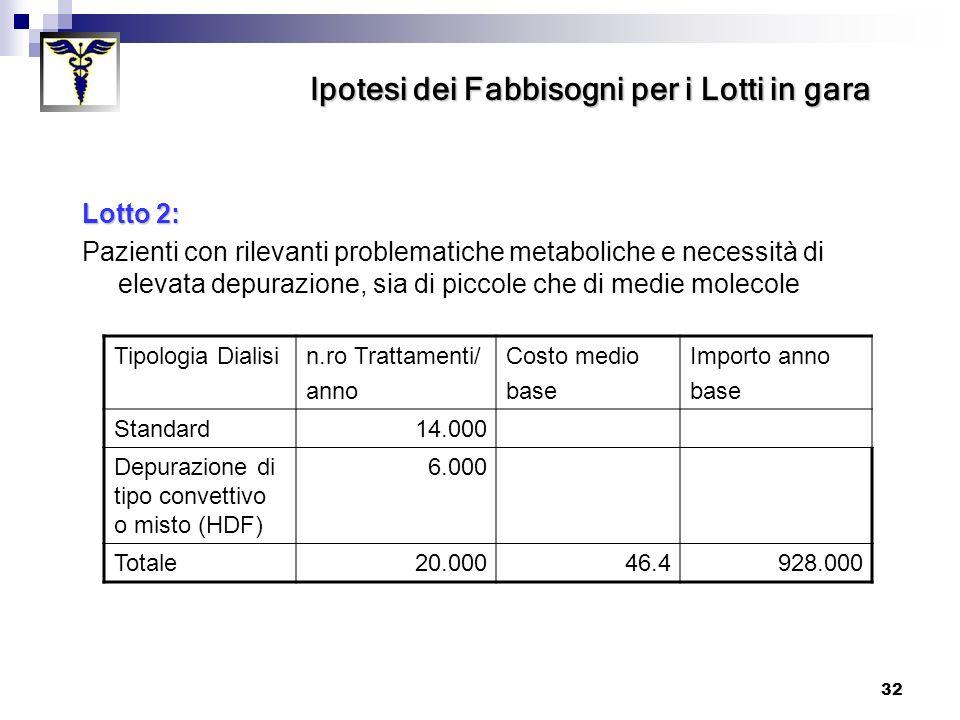 32 Lotto 2: Pazienti con rilevanti problematiche metaboliche e necessità di elevata depurazione, sia di piccole che di medie molecole Tipologia Dialis