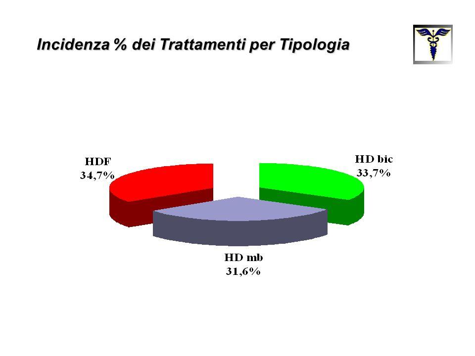 Incidenza % dei Trattamenti per Tipologia