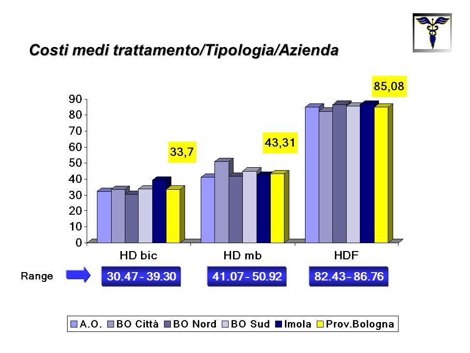 Costi medi trattamento/Tipologia/Azienda 30.47 - 39.3082.43 – 86.7641.07 - 50.92 Range