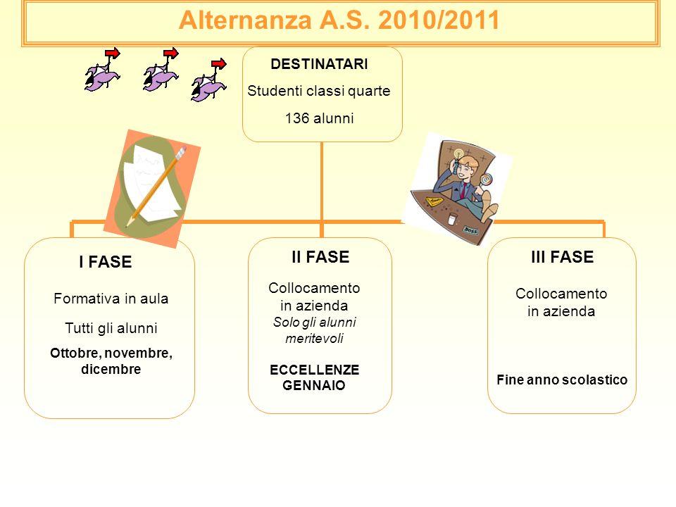 Alternanza A.S. 2010/2011 DESTINATARI Studenti classi quarte 136 alunni Collocamento in azienda Fine anno scolastico II FASE Collocamento in azienda S