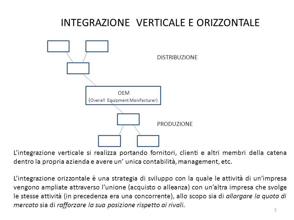 INTEGRAZIONE VERTICALE E ORIZZONTALE 3 OEM ( Overall Equipment Manifacturer) DISTRIBUZIONE PRODUZIONE Lintegrazione verticale si realizza portando for