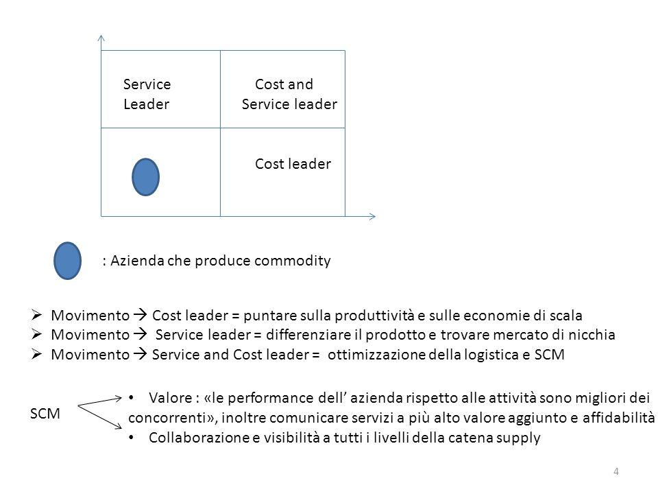 4 ServiceCost and Leader Service leader Cost leader : Azienda che produce commodity Movimento Cost leader = puntare sulla produttività e sulle economi