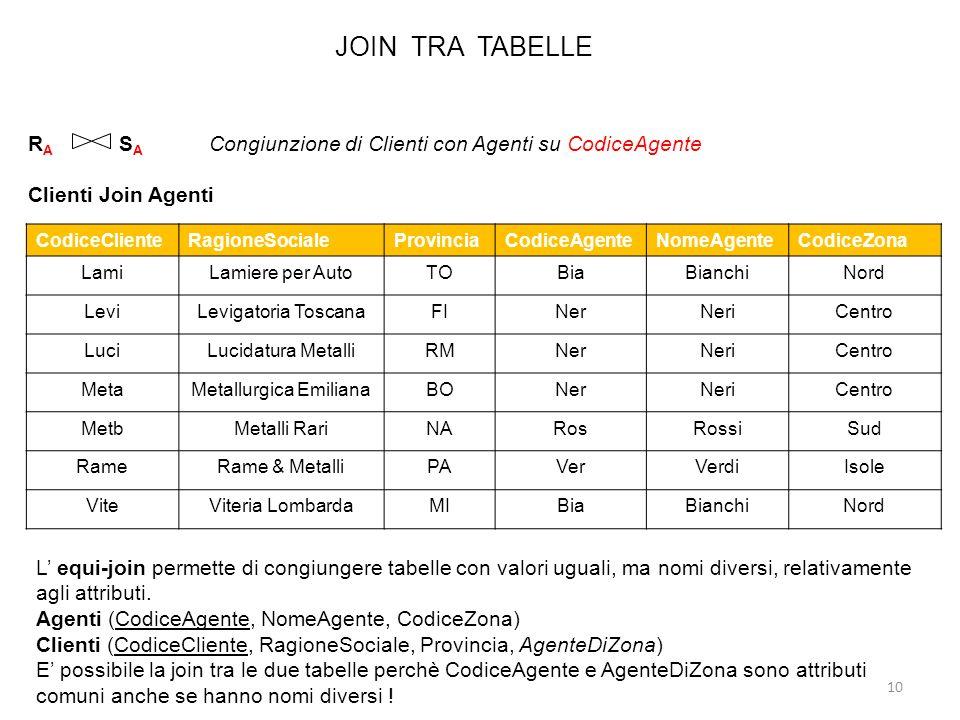 JOIN TRA TABELLE 10 R A S A Congiunzione di Clienti con Agenti su CodiceAgente Clienti Join Agenti CodiceClienteRagioneSocialeProvinciaCodiceAgenteNom