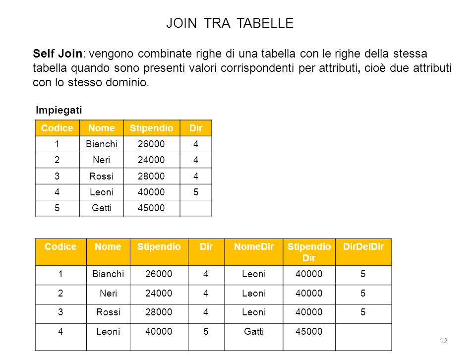 JOIN TRA TABELLE 12 Self Join: vengono combinate righe di una tabella con le righe della stessa tabella quando sono presenti valori corrispondenti per