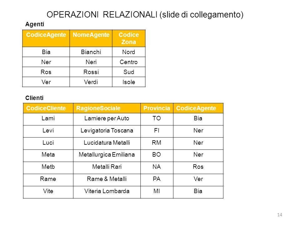 OPERAZIONI RELAZIONALI (slide di collegamento) 14 CodiceAgenteNomeAgenteCodice Zona BiaBianchiNord NerNeriCentro RosRossiSud VerVerdiIsole Agenti Clie