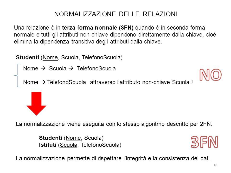 NORMALIZZAZIONE DELLE RELAZIONI Una relazione è in terza forma normale (3FN) quando è in seconda forma normale e tutti gli attributi non-chiave dipend