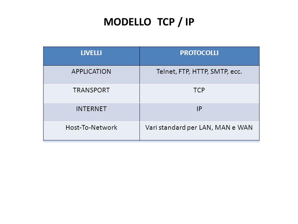 MODELLO TCP / IP