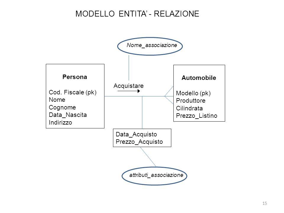 MODELLO ENTITA - RELAZIONE Persona Cod. Fiscale (pk) Nome Cognome Data_Nascita Indirizzo Automobile Modello (pk) Produttore Cilindrata Prezzo_Listino