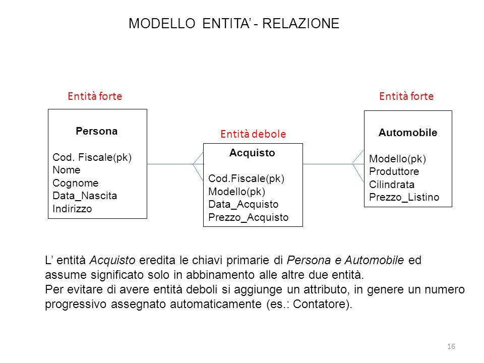 MODELLO ENTITA - RELAZIONE 16 L entità Acquisto eredita le chiavi primarie di Persona e Automobile ed assume significato solo in abbinamento alle altr