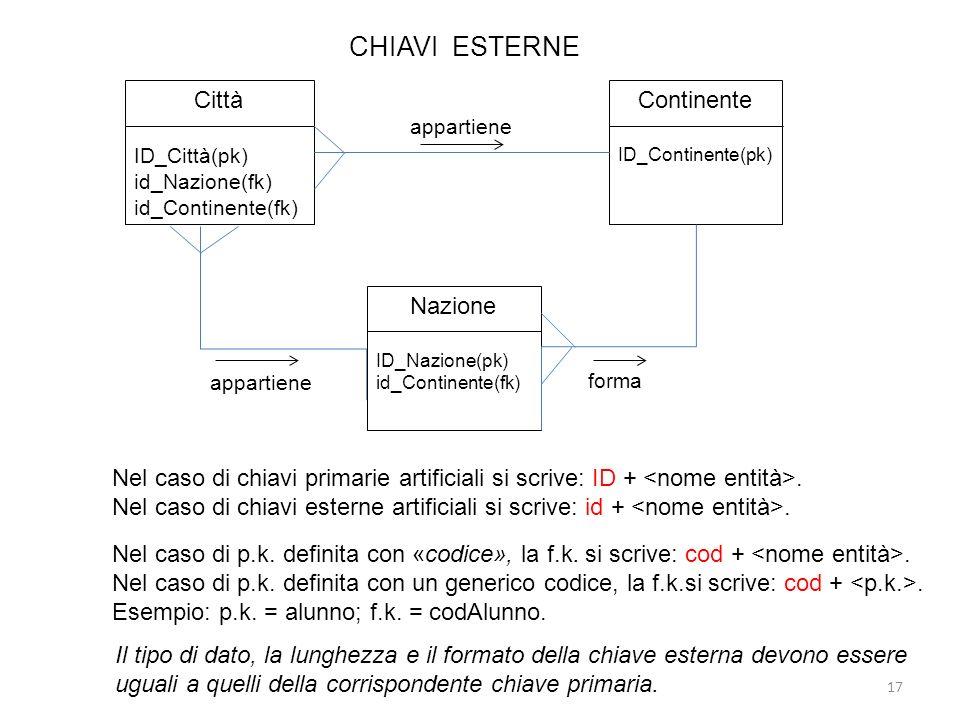 CHIAVI ESTERNE 17 Nel caso di chiavi primarie artificiali si scrive: ID +. Nel caso di chiavi esterne artificiali si scrive: id +. Nel caso di p.k. de