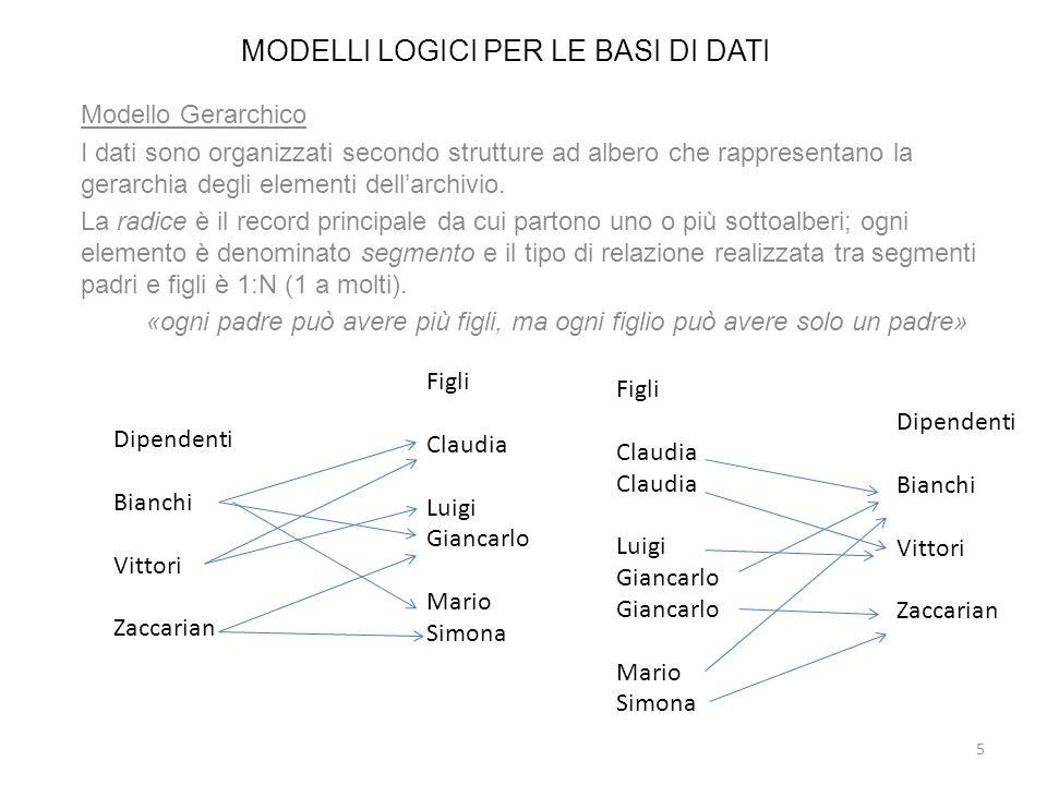 MODELLI LOGICI PER LE BASI DI DATI Modello Gerarchico I dati sono organizzati secondo strutture ad albero che rappresentano la gerarchia degli element