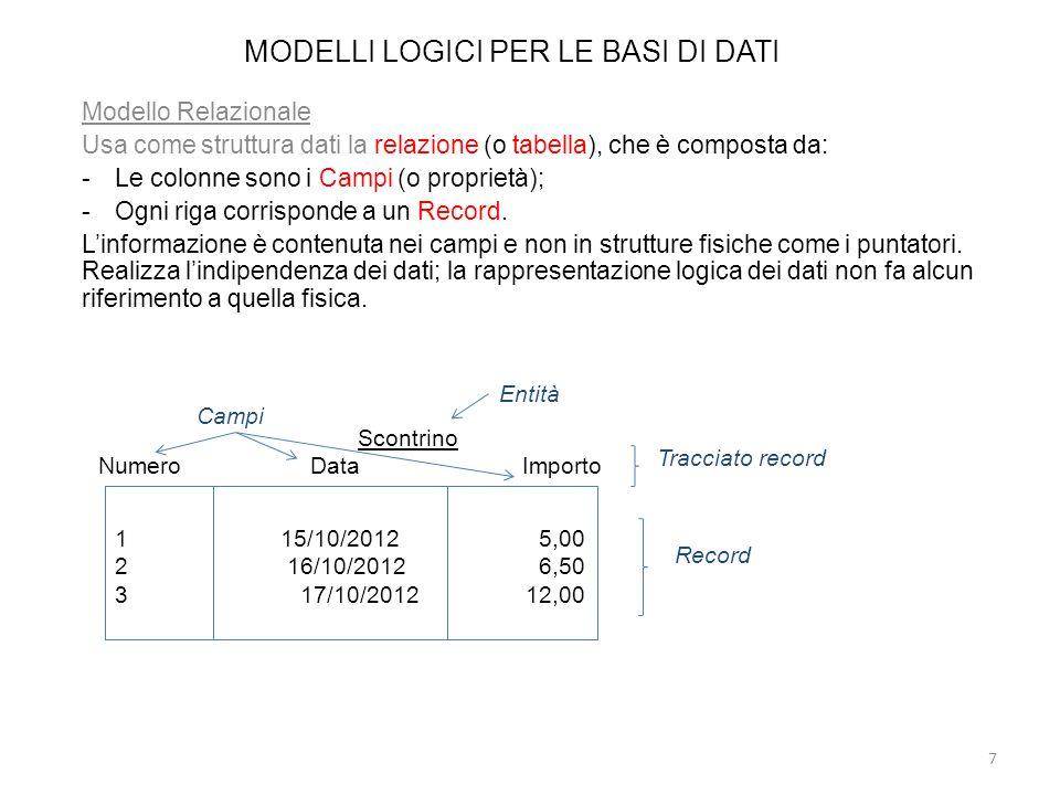 MODELLI LOGICI PER LE BASI DI DATI Modello Relazionale Usa come struttura dati la relazione (o tabella), che è composta da: -Le colonne sono i Campi (