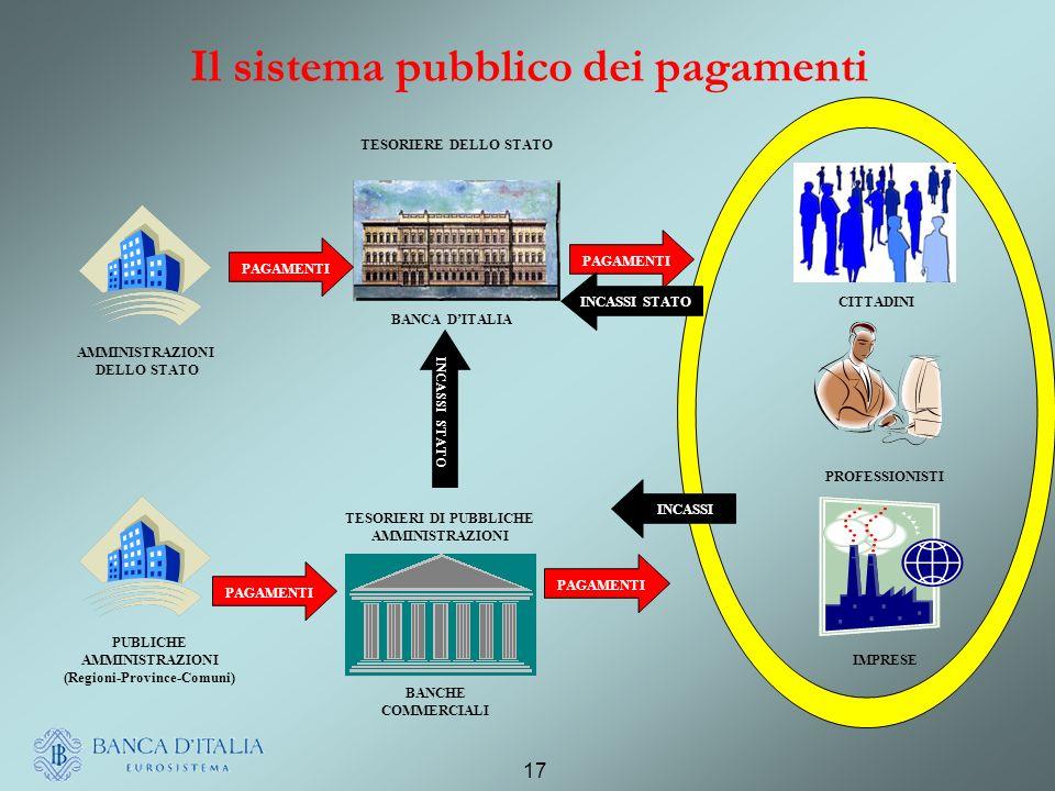 17 Il sistema pubblico dei pagamenti AMMINISTRAZIONI DELLO STATO PUBLICHE AMMINISTRAZIONI (Regioni-Province-Comuni) BANCA DITALIA BANCHE COMMERCIALI CITTADINI PROFESSIONISTI IMPRESE PAGAMENTI INCASSI INCASSI STATO TESORIERE DELLO STATO TESORIERI DI PUBBLICHE AMMINISTRAZIONI