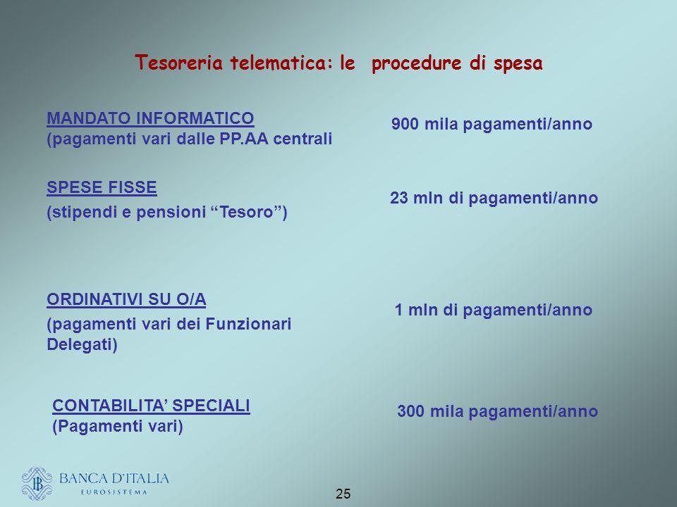 25 Tesoreria telematica: le procedure di spesa MANDATO INFORMATICO (pagamenti vari dalle PP.AA centrali 900 mila pagamenti/anno SPESE FISSE (stipendi e pensioni Tesoro) 23 mln di pagamenti/anno CONTABILITA SPECIALI (Pagamenti vari) 300 mila pagamenti/anno ORDINATIVI SU O/A (pagamenti vari dei Funzionari Delegati) 1 mln di pagamenti/anno