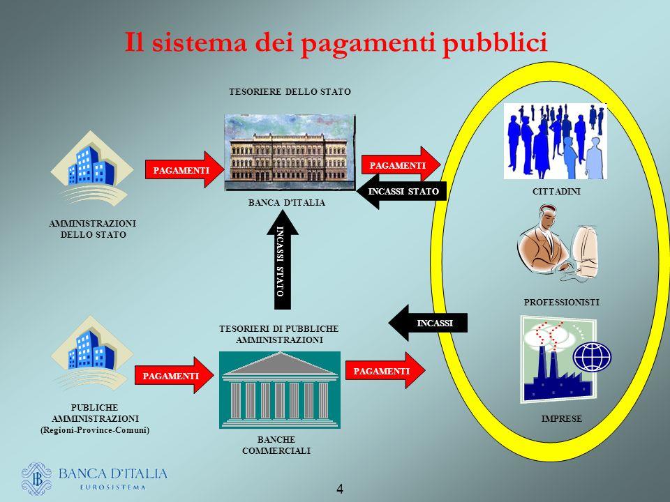4 Il sistema dei pagamenti pubblici AMMINISTRAZIONI DELLO STATO PUBLICHE AMMINISTRAZIONI (Regioni-Province-Comuni) BANCA DITALIA BANCHE COMMERCIALI CITTADINI PROFESSIONISTI IMPRESE PAGAMENTI INCASSI INCASSI STATO TESORIERE DELLO STATO TESORIERI DI PUBBLICHE AMMINISTRAZIONI