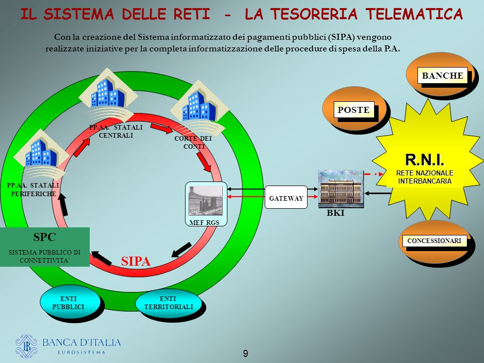 9 IL SISTEMA DELLE RETI - LA TESORERIA TELEMATICA CORTE DEI CONTI PP.AA.