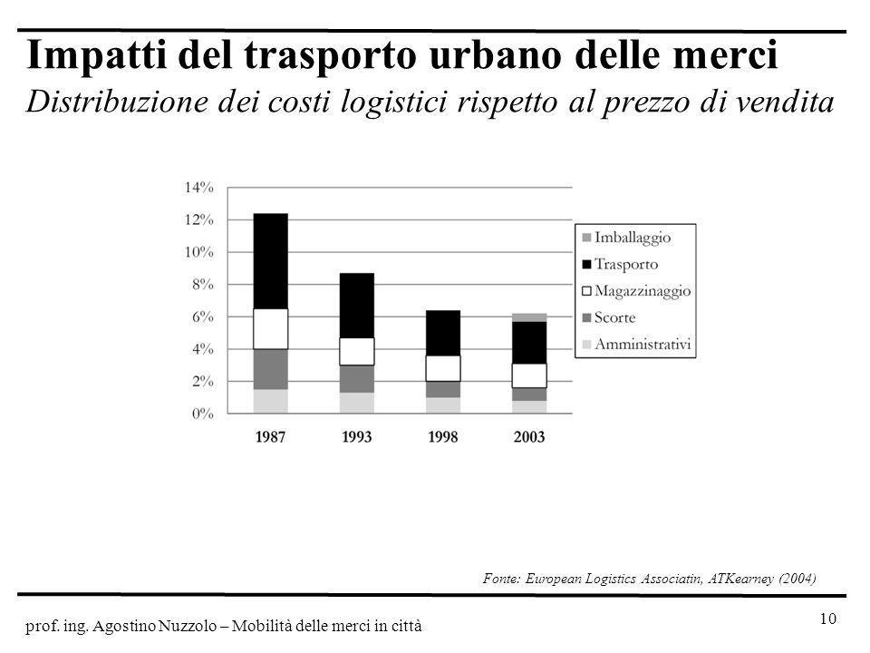 prof. ing. Agostino Nuzzolo – Mobilità delle merci in città Impatti del trasporto urbano delle merci Distribuzione dei costi logistici rispetto al pre