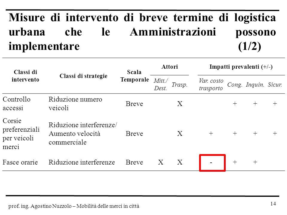 prof. ing. Agostino Nuzzolo – Mobilità delle merci in città 14 Misure di intervento di breve termine di logistica urbana che le Amministrazioni posson