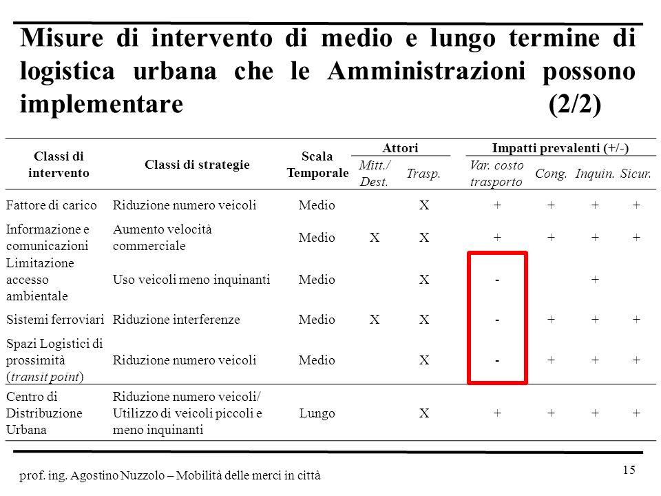 prof. ing. Agostino Nuzzolo – Mobilità delle merci in città 15 Misure di intervento di medio e lungo termine di logistica urbana che le Amministrazion