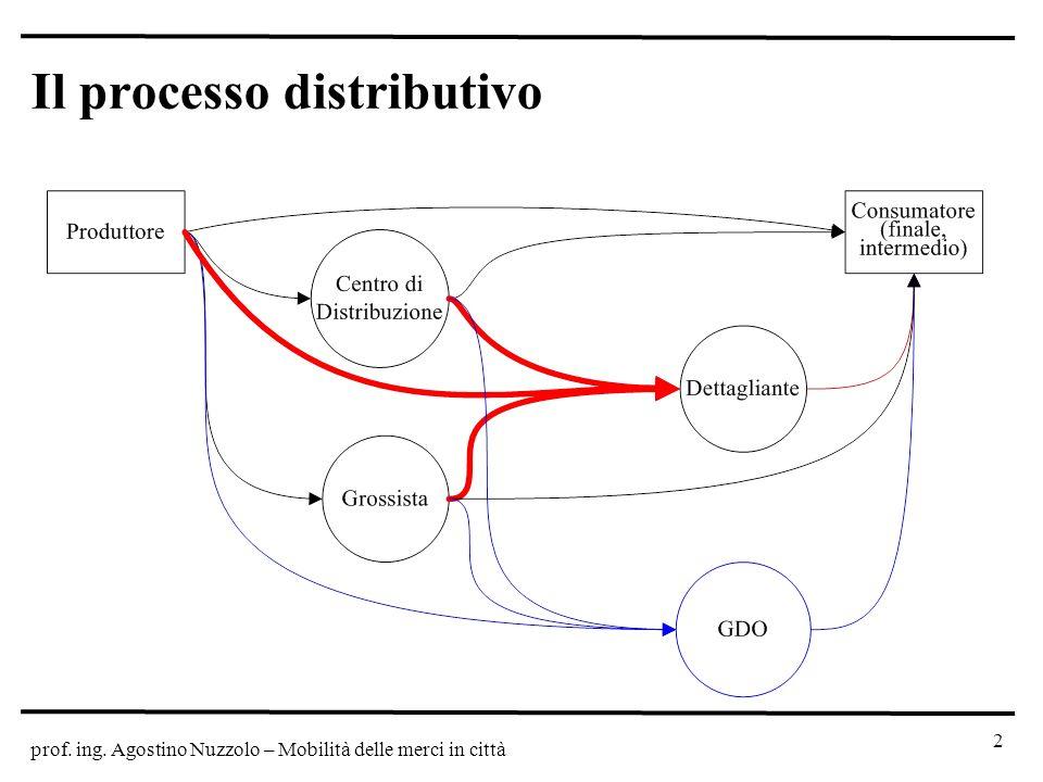 prof. ing. Agostino Nuzzolo – Mobilità delle merci in città Il processo distributivo 2