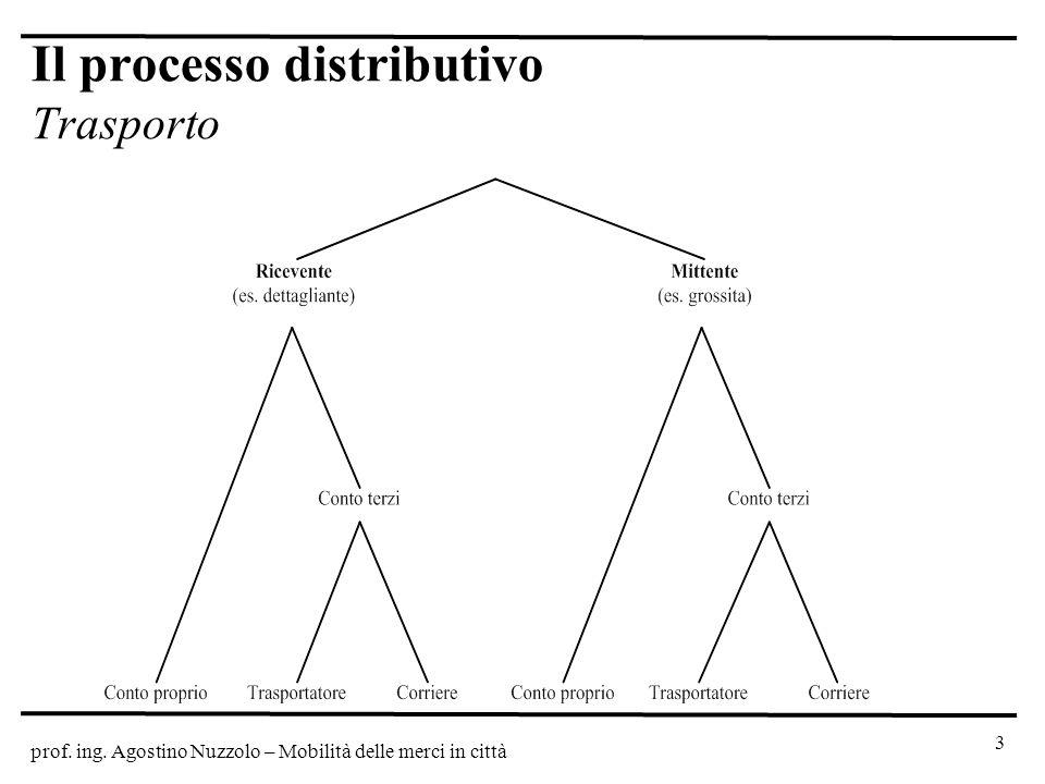 prof. ing. Agostino Nuzzolo – Mobilità delle merci in città 3 Il processo distributivo Trasporto