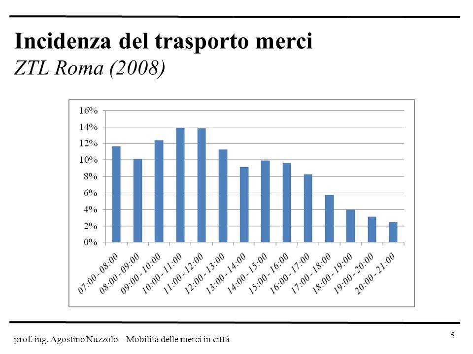 prof. ing. Agostino Nuzzolo – Mobilità delle merci in città Incidenza del trasporto merci ZTL Roma (2008) 5