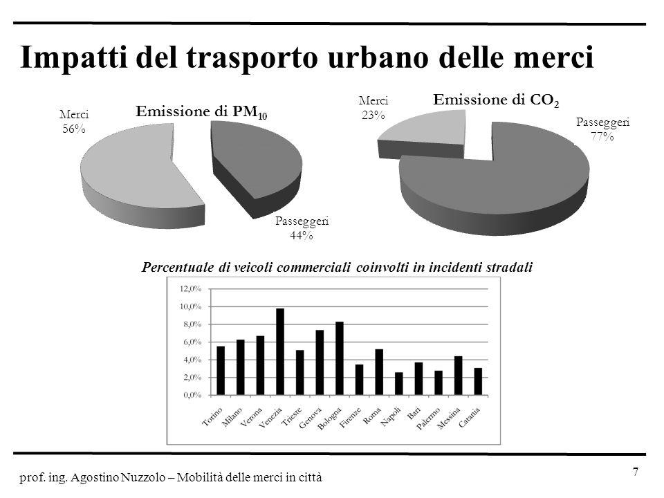 prof. ing. Agostino Nuzzolo – Mobilità delle merci in città Impatti del trasporto urbano delle merci 7 Percentuale di veicoli commerciali coinvolti in